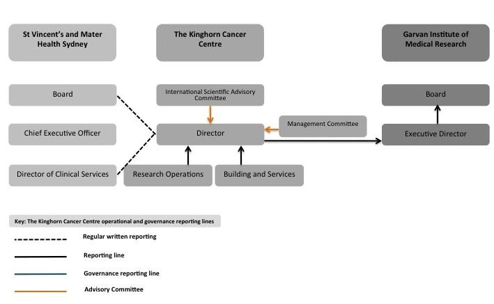The TKCC Governance Structure